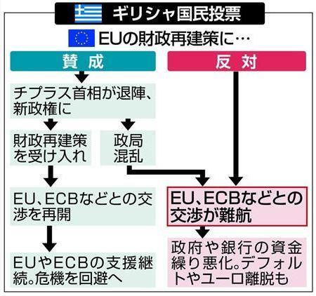 EU財政再建案への投票