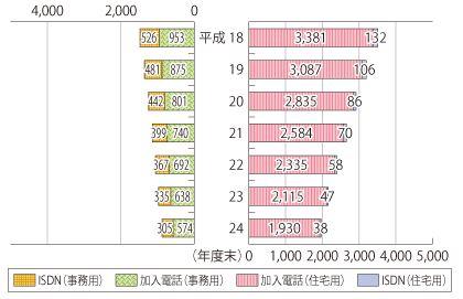 NTT固定電話数の推移 総務省:情報白書